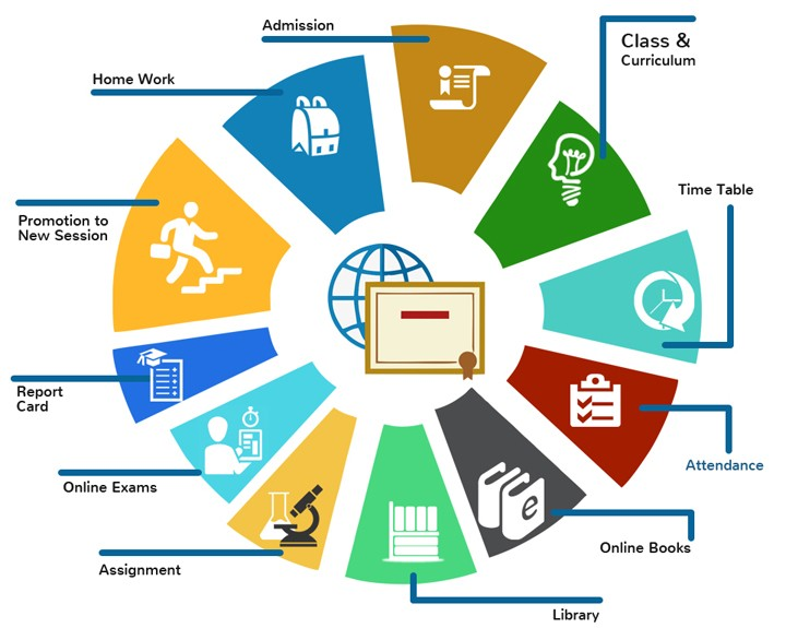 Technology Management Image: School Management Software & School Management System